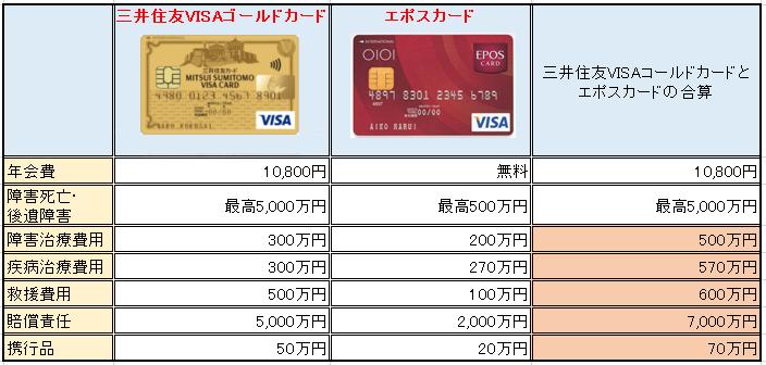 「三井住友カードゴールド」 「エポスカード」