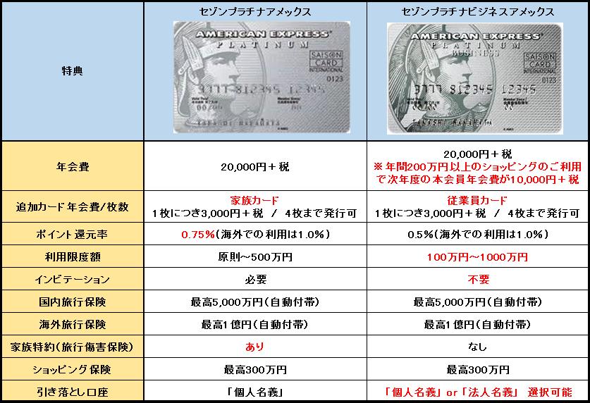 個人向けプラチナカードとの比較