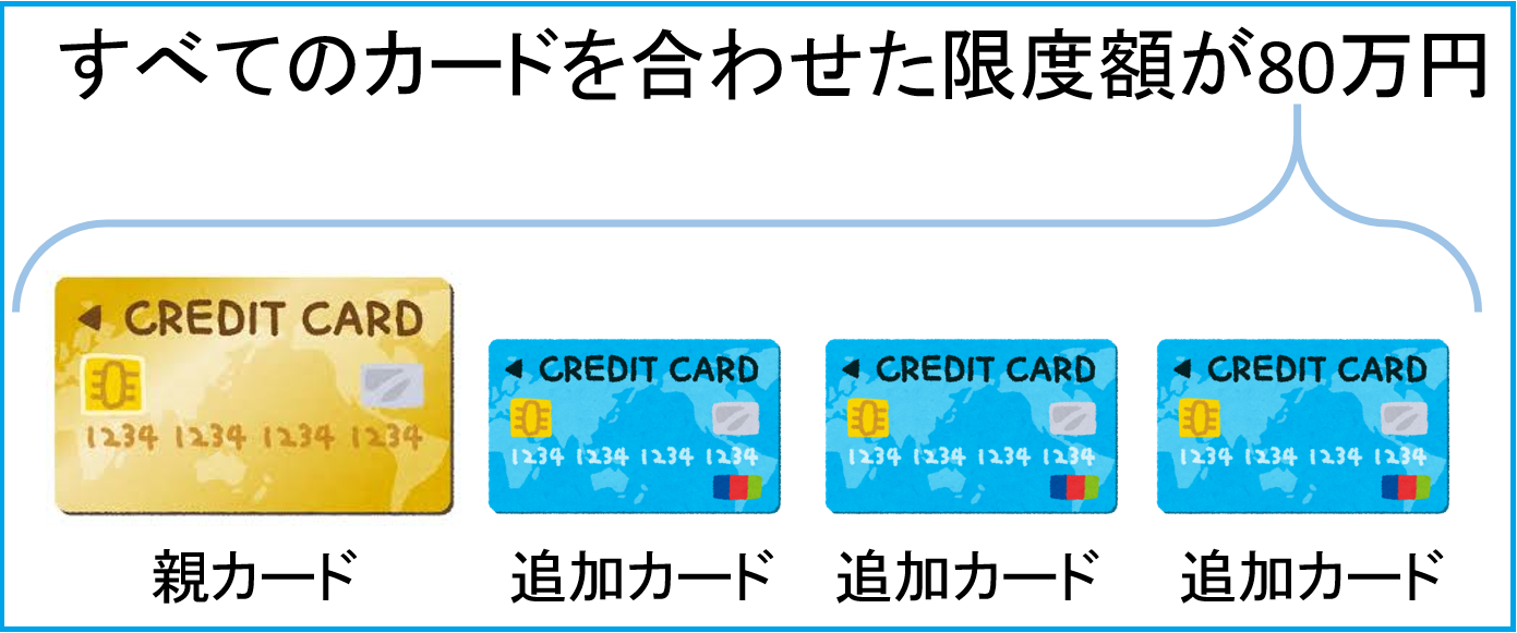 限度額が80万円