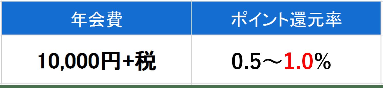 三井住友ビジネスカード for Owners ゴールドカード 年会費