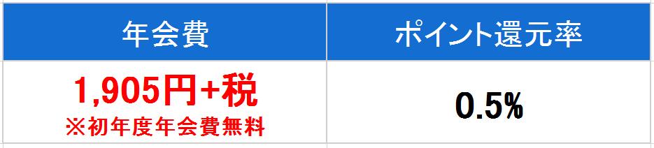 MUFG ゴールド 年会費