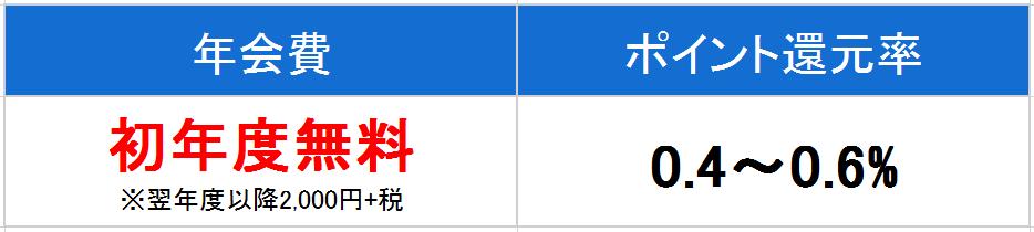 JAL 一般 年会費