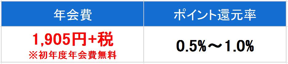 MUFG アメ ゴールド 年会費