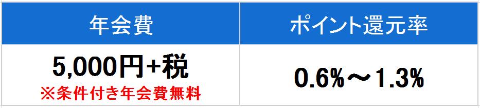 NTT ゴールド 年会費