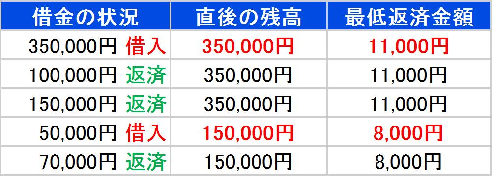 35万円を借り入れた場合の例 最低返済金額