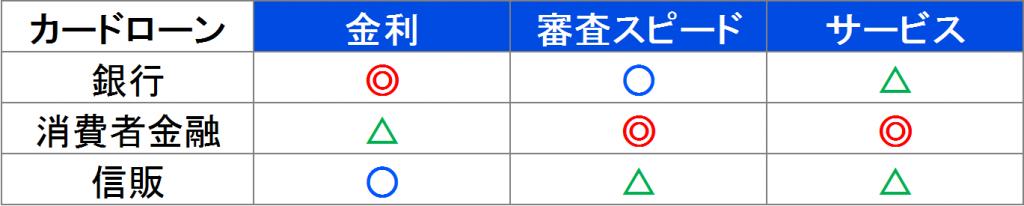 3種類のカードローン比較表