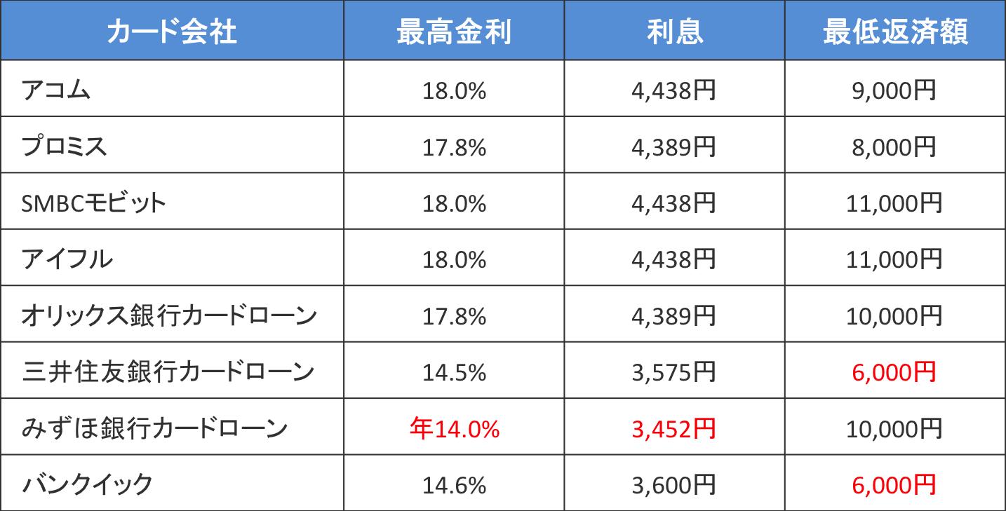 30万円を30日間借りた場合の最低返済金額