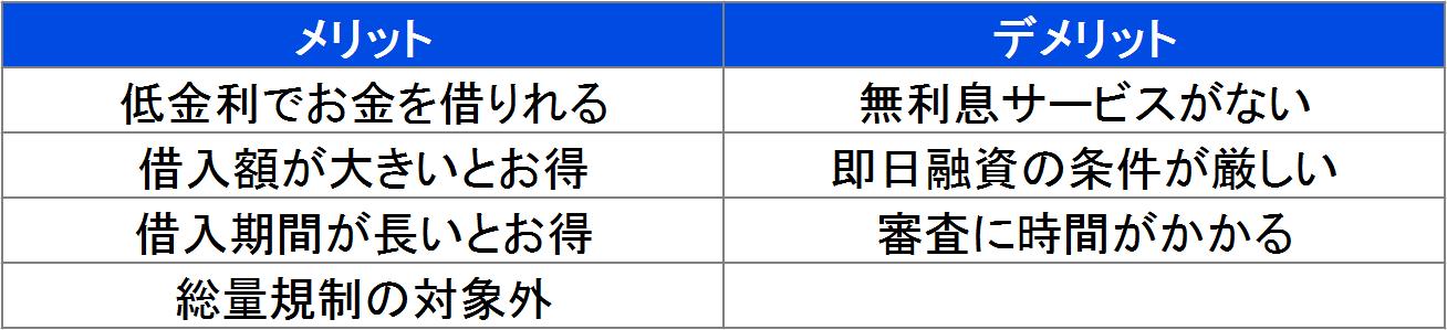 銀行カードローンメリット・デメリット