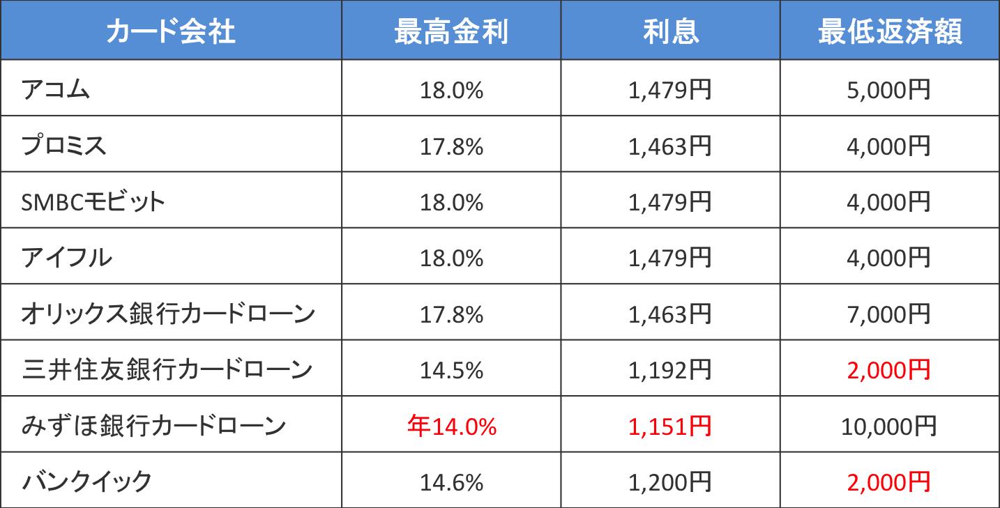 10万円を30日間借りた場合の最低返済金額