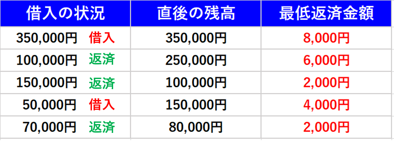 35万円 返済方式 三井住友