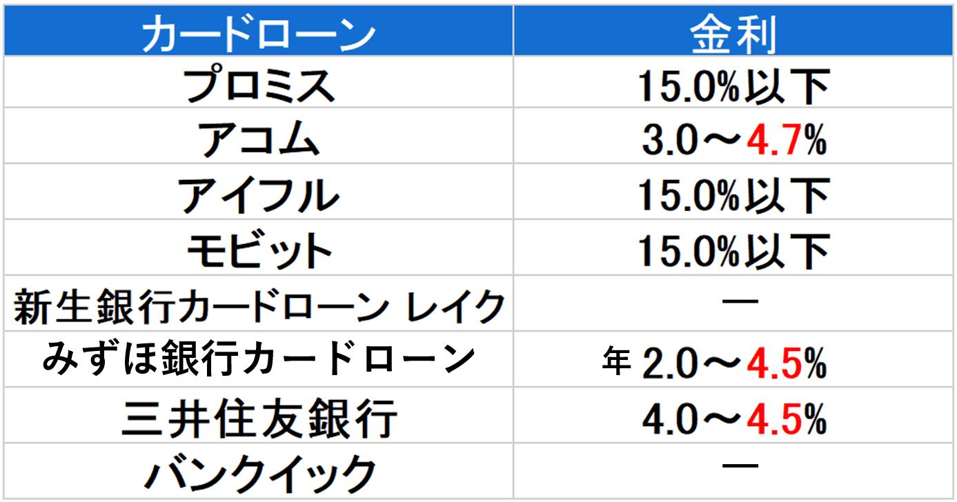 金利 800万円以下-min