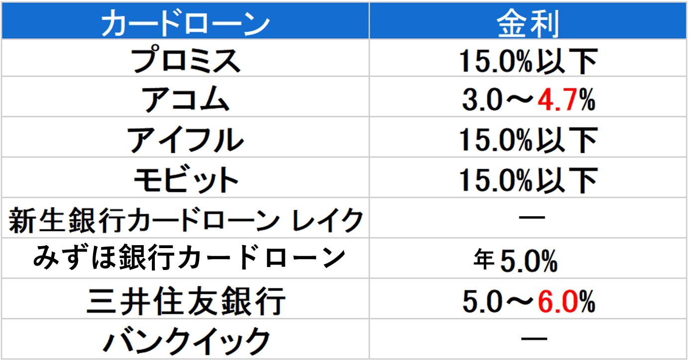 金利 600万円以下-min