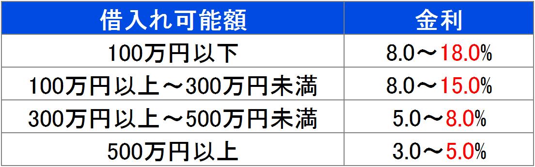 金利のイメージ表