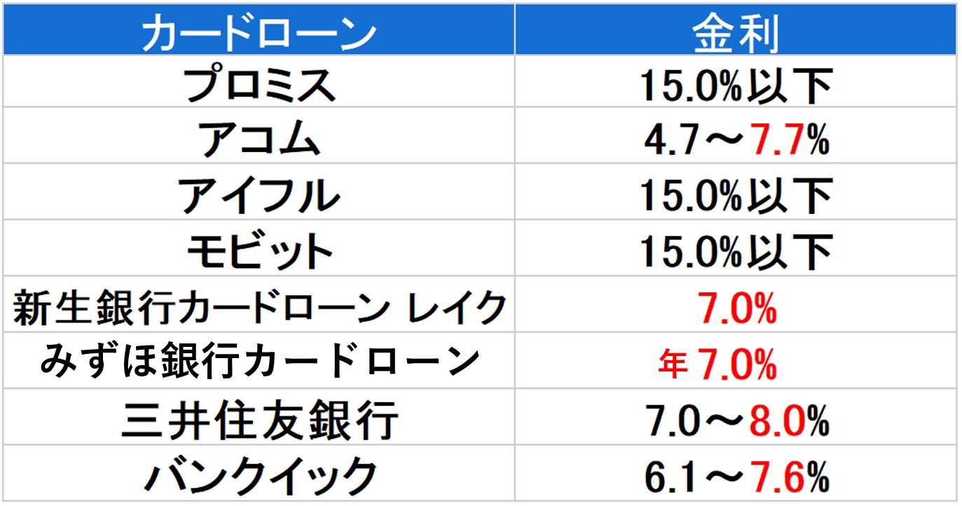 金利 400万円以下-min