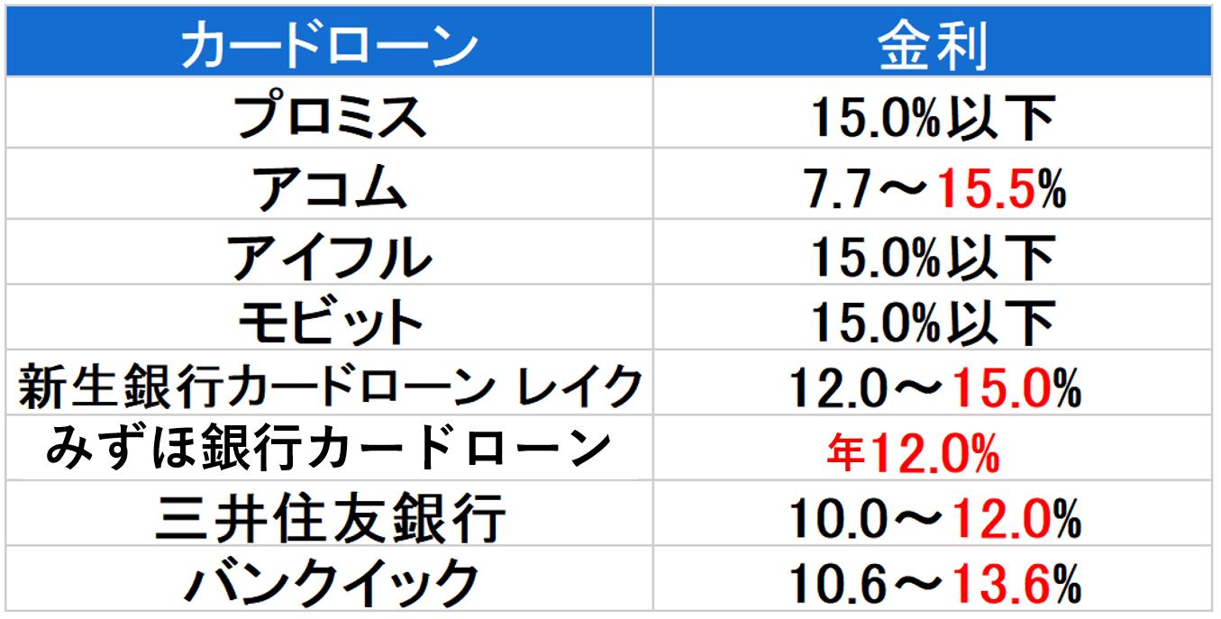 金利 200万円以下-min
