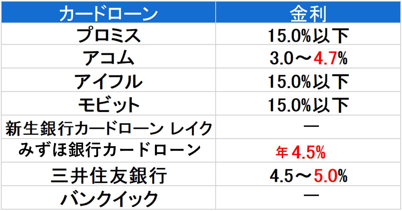 金利 700万円以下-min
