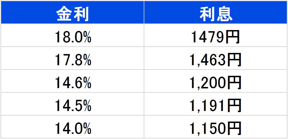 10万円を30日間借りた時の利息表