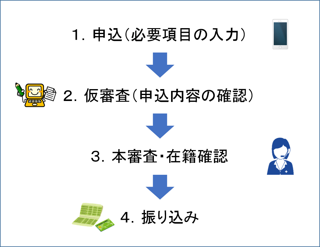 振込融資を受ける方法