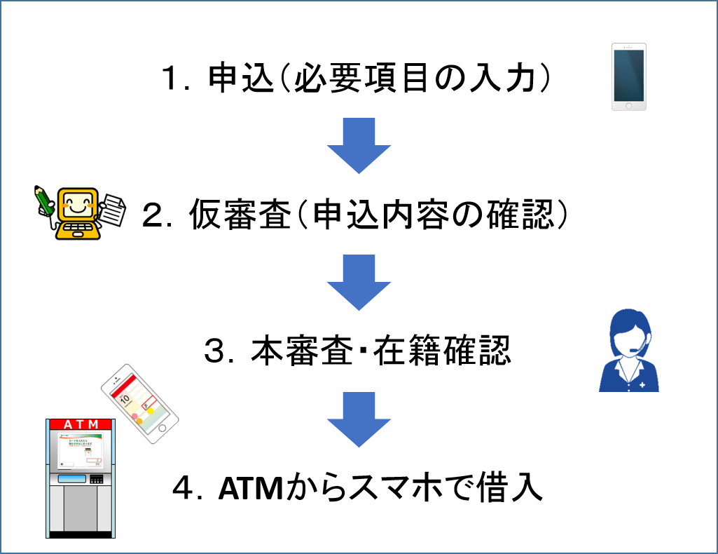 セブン銀行ATMでお金を借りる方法