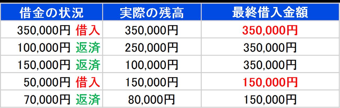 35万円を借り入れた場合の例