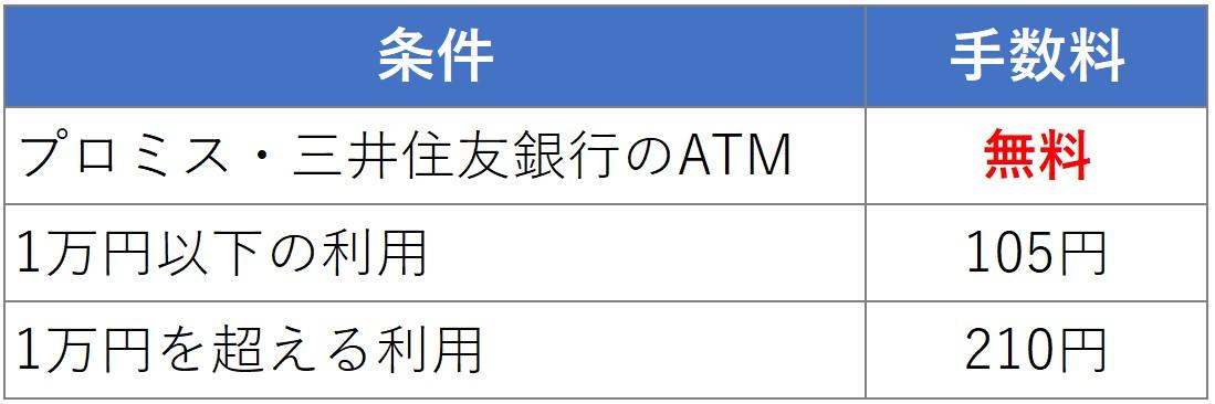 提携ATM 手数料