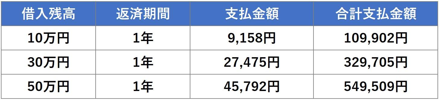10・30・50万円 1年