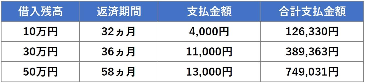 10・30・50万円 最低支払金額
