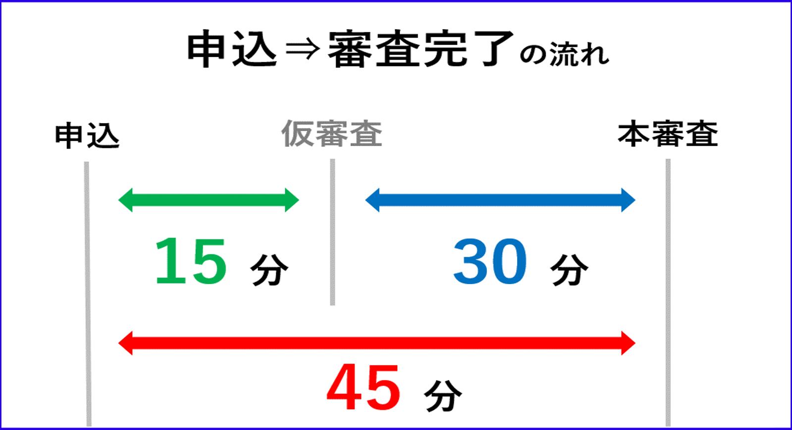 申し込み→審査完了の流れ
