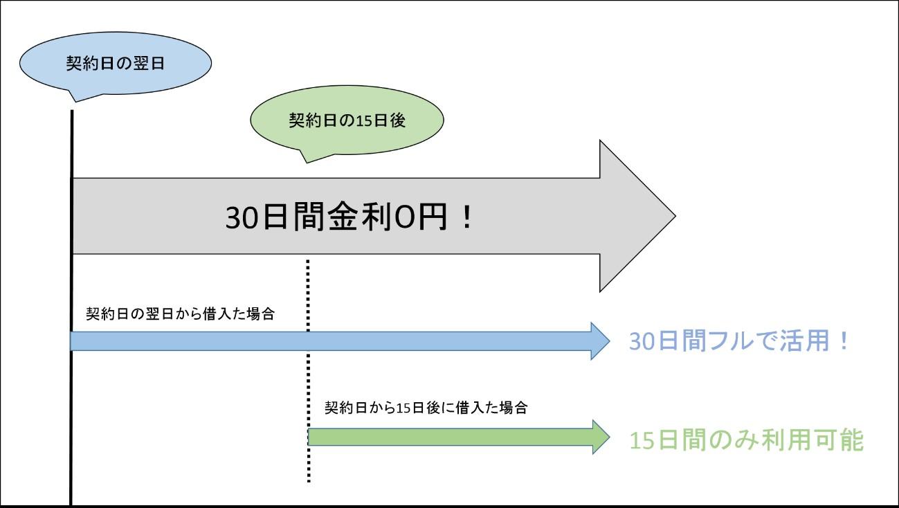 「30日間金利ゼロサービス」