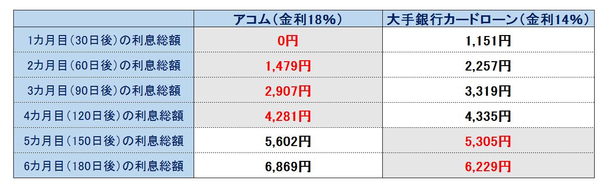 30日間無利息サービス アコム 銀行カードローン
