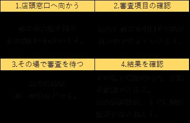 プロミス 増額8