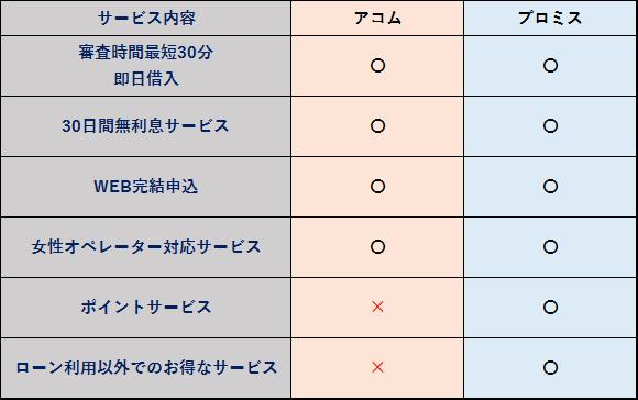 アコム プロミス サービス内容