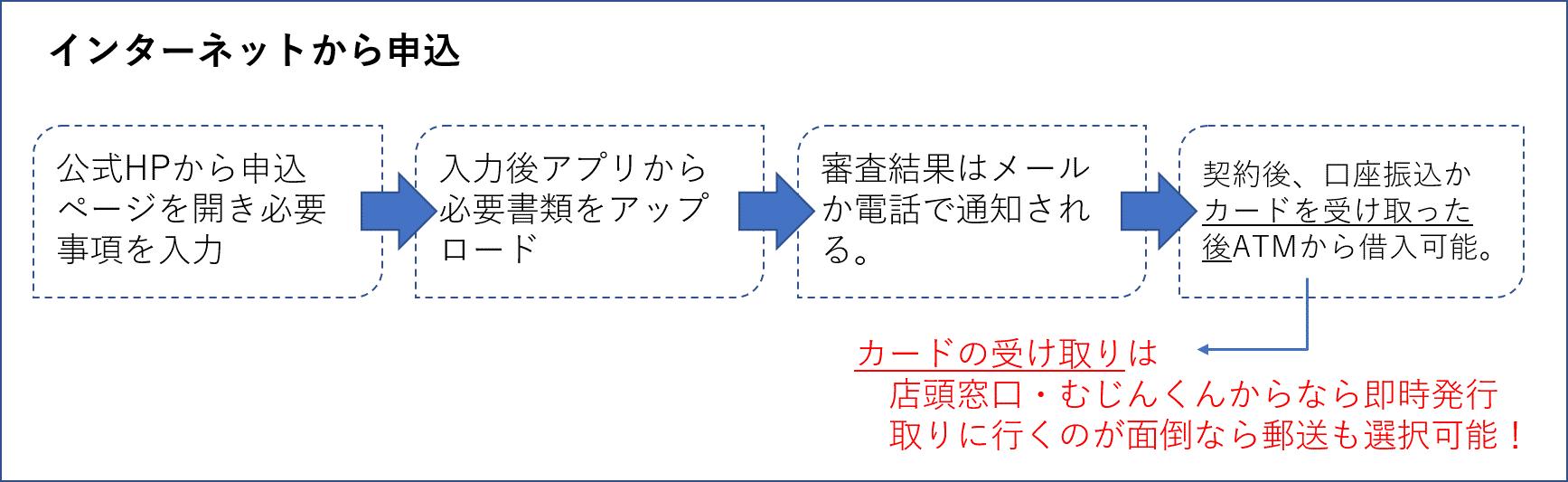 アコムの申込方法 インターネット