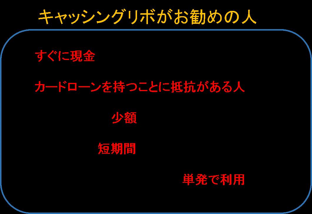 キャッシングリボ11