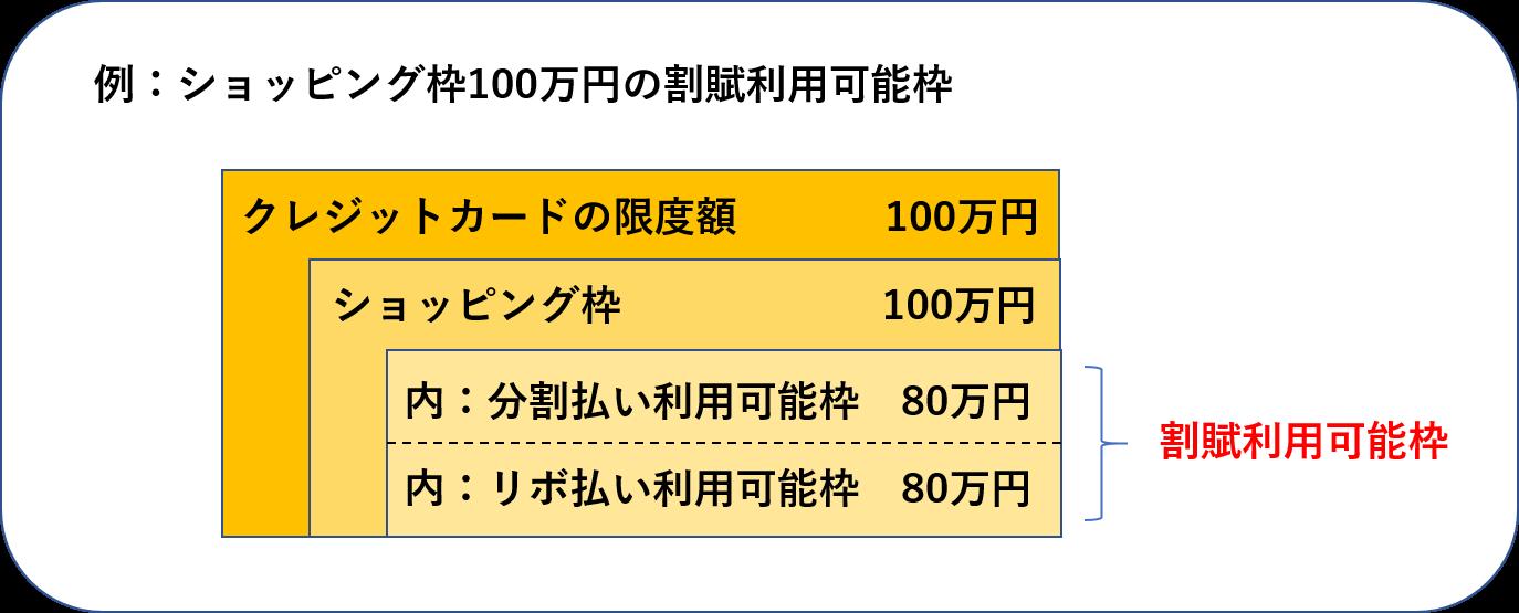 ショッピング枠100万円 割賦利用可能額