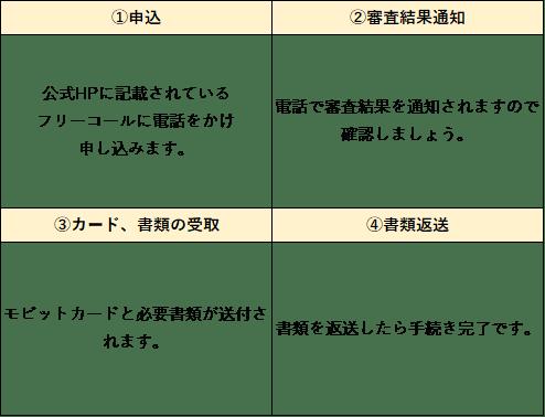 モビット 電話 コピー