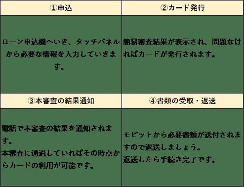 モビット ローン申込機 - コピー-min