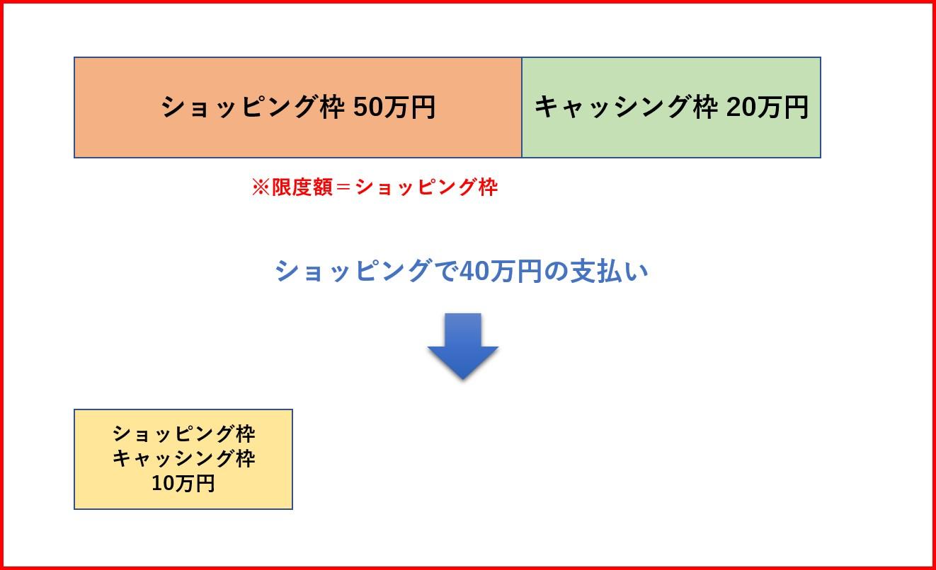キャッシング 限度額50万円