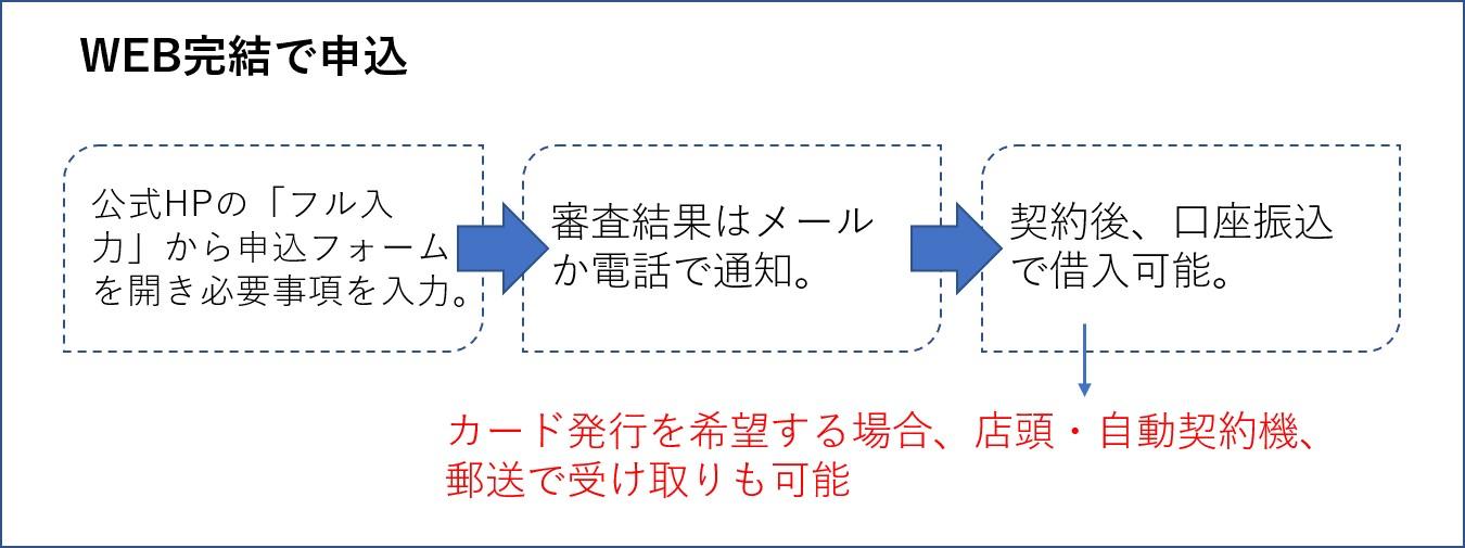 プロミスの申込方法 web完結
