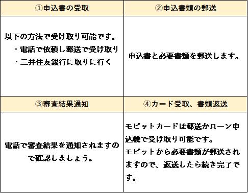 モビット 郵便 コピー