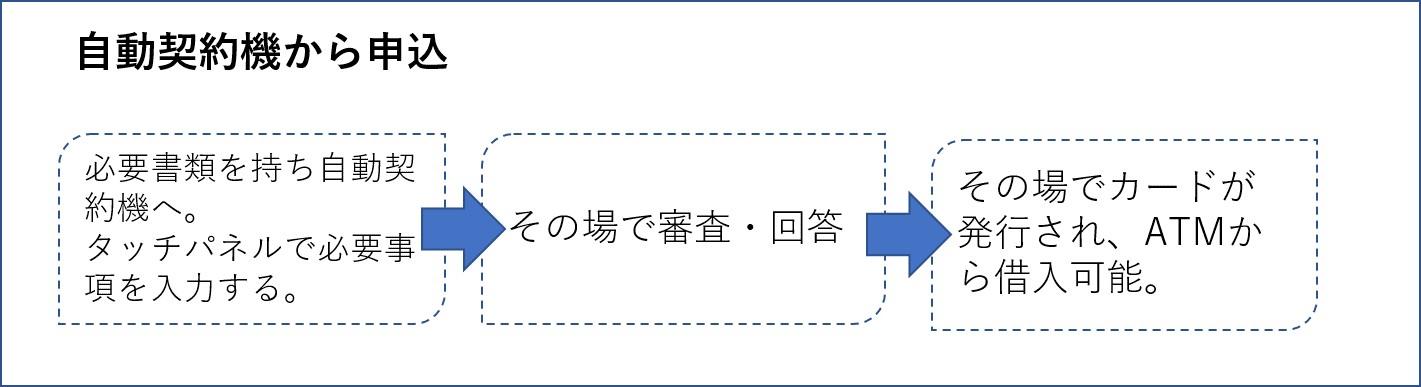 プロミスの申込方法 自動契約機
