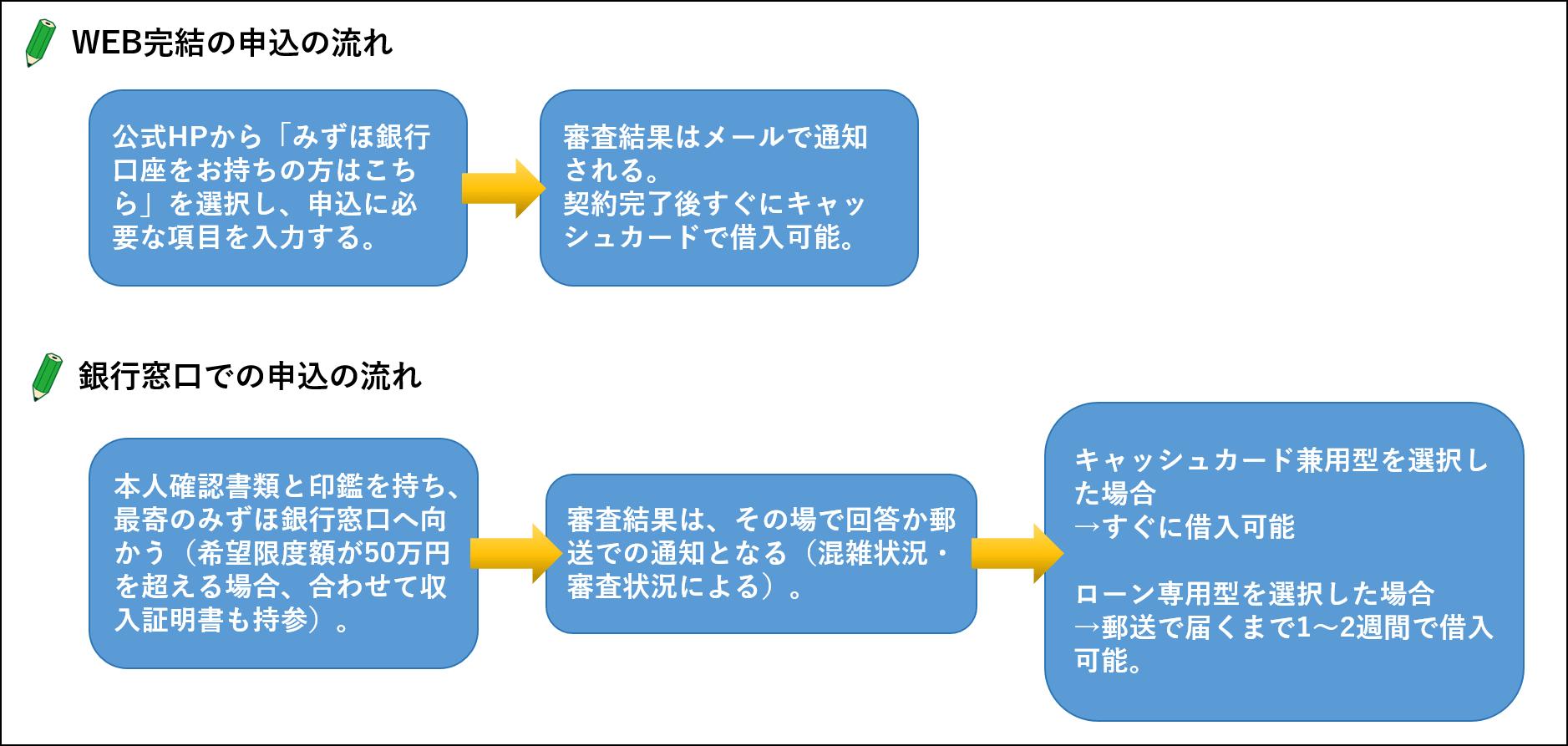 みずほ WEB完結 -min
