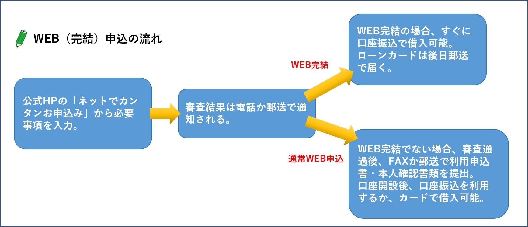 WEB完結 流れ