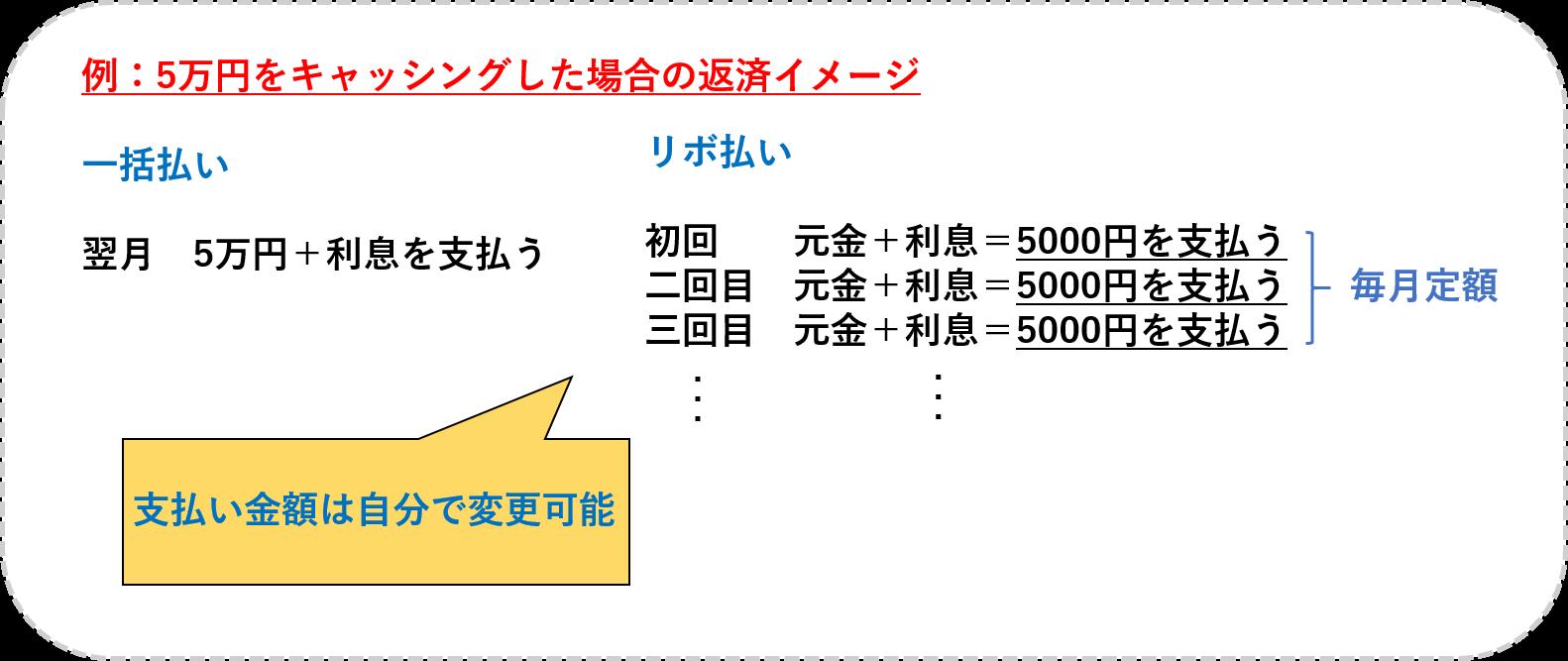 5万円 キャッシング 返済イメージ