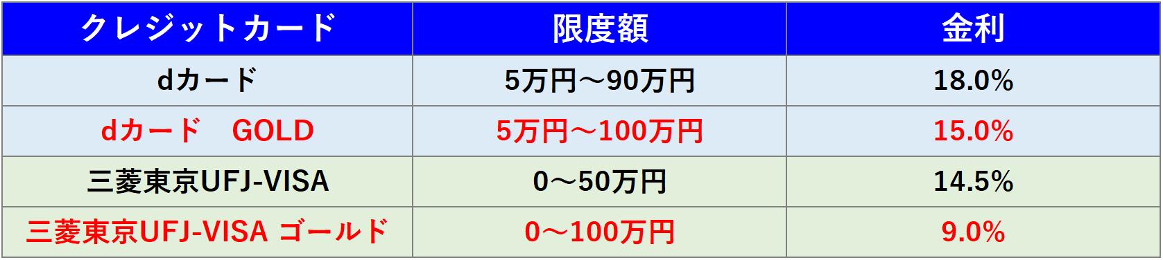 dカード GOLD・三菱東京UFJ-VISA ゴールド 限度額・金利