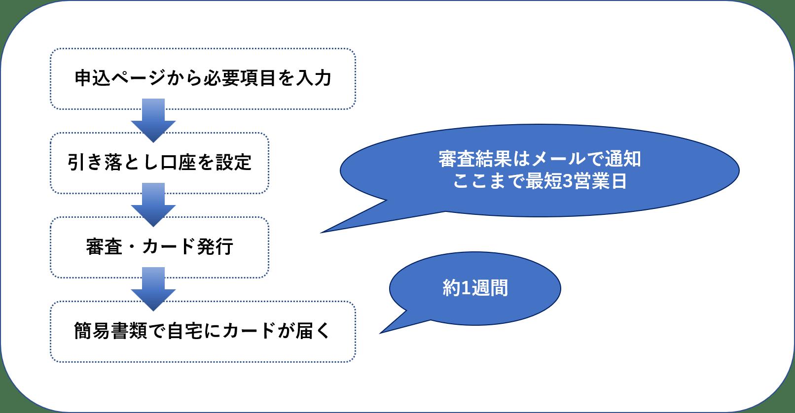 ⑮インターネット(らくらく発行)
