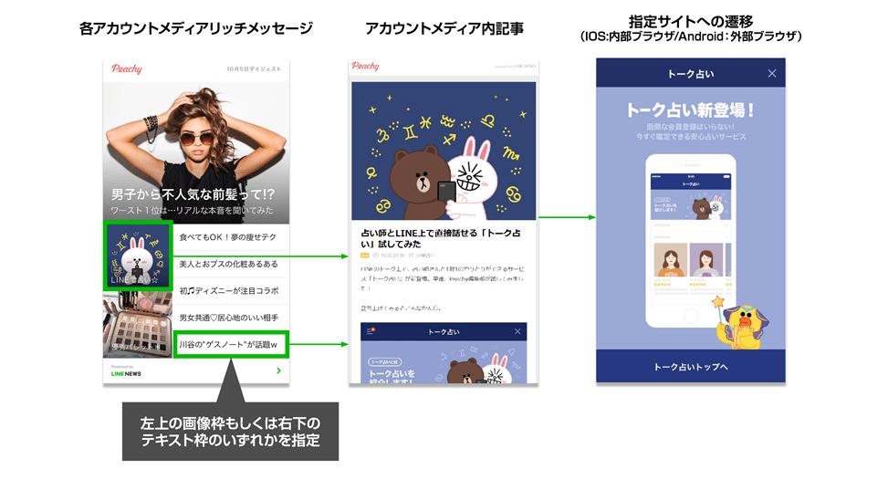 LINEニュース⑤