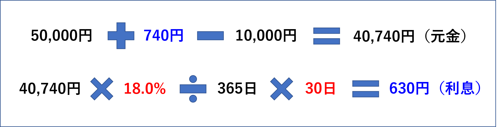 利息の計算_三井住友VISAカードの例2