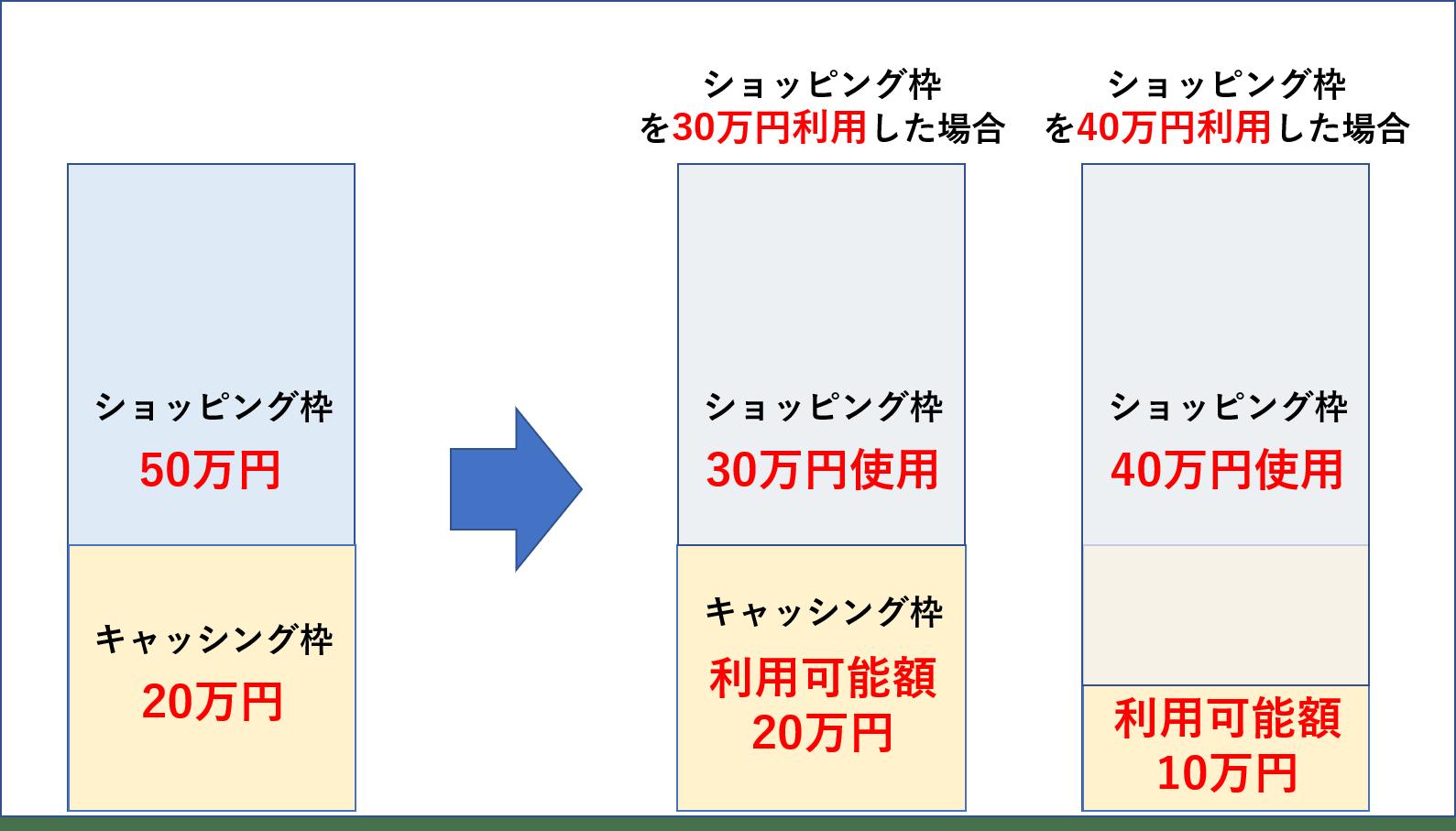 ショッピング枠とキャッシング枠の関係の事例