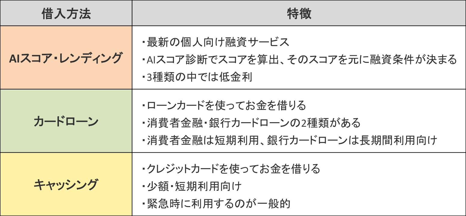 AIスコア・レンディング(J.Score)・カードローン・キャッシングの特徴